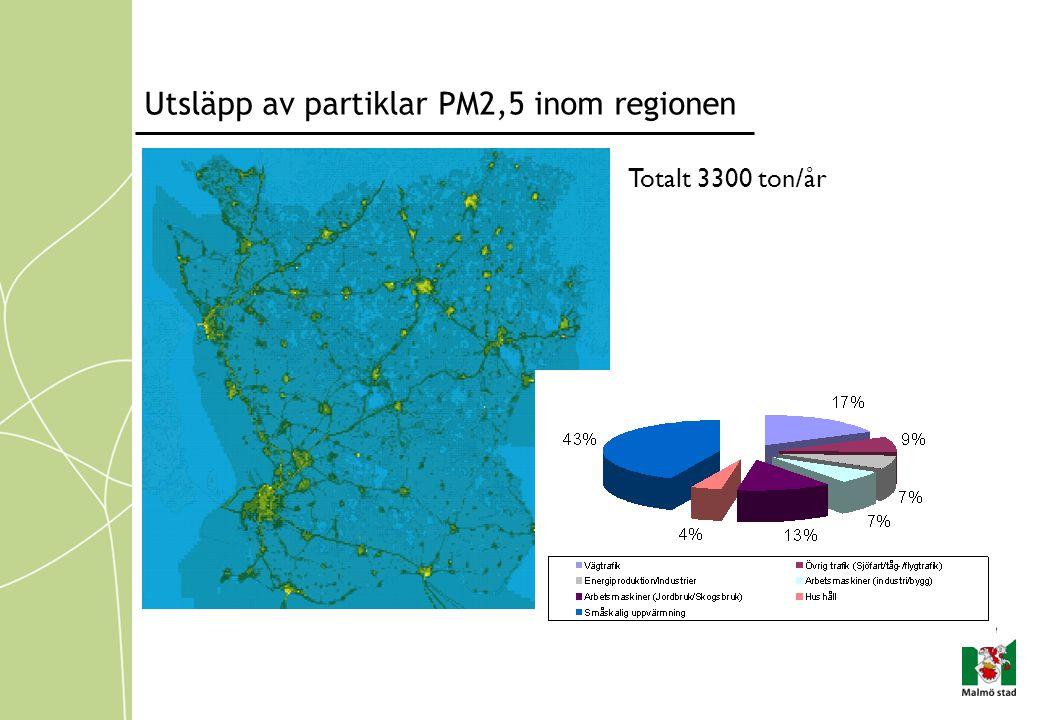 Utsläpp av partiklar PM2,5 inom regionen Totalt 3300 ton/år
