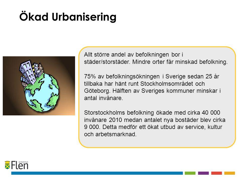 Allt större andel av befolkningen bor i städer/storstäder. Mindre orter får minskad befolkning. 75% av befolkningsökningen i Sverige sedan 25 år tillb
