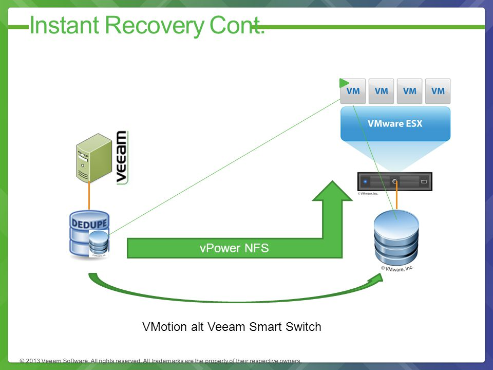 VMotion alt Veeam Smart Switch