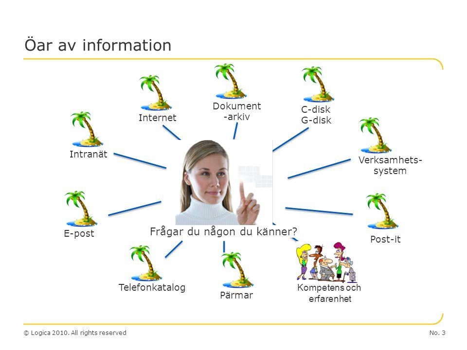 No. 3© Logica 2010. All rights reserved HUR hittar jag? Öar av information IntranätInternet Dokument -arkiv E-post C-disk G-disk Verksamhets- system T