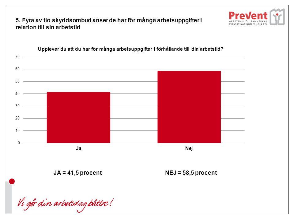 5. Fyra av tio skyddsombud anser de har för många arbetsuppgifter i relation till sin arbetstid JA = 41,5 procent NEJ = 58,5 procent