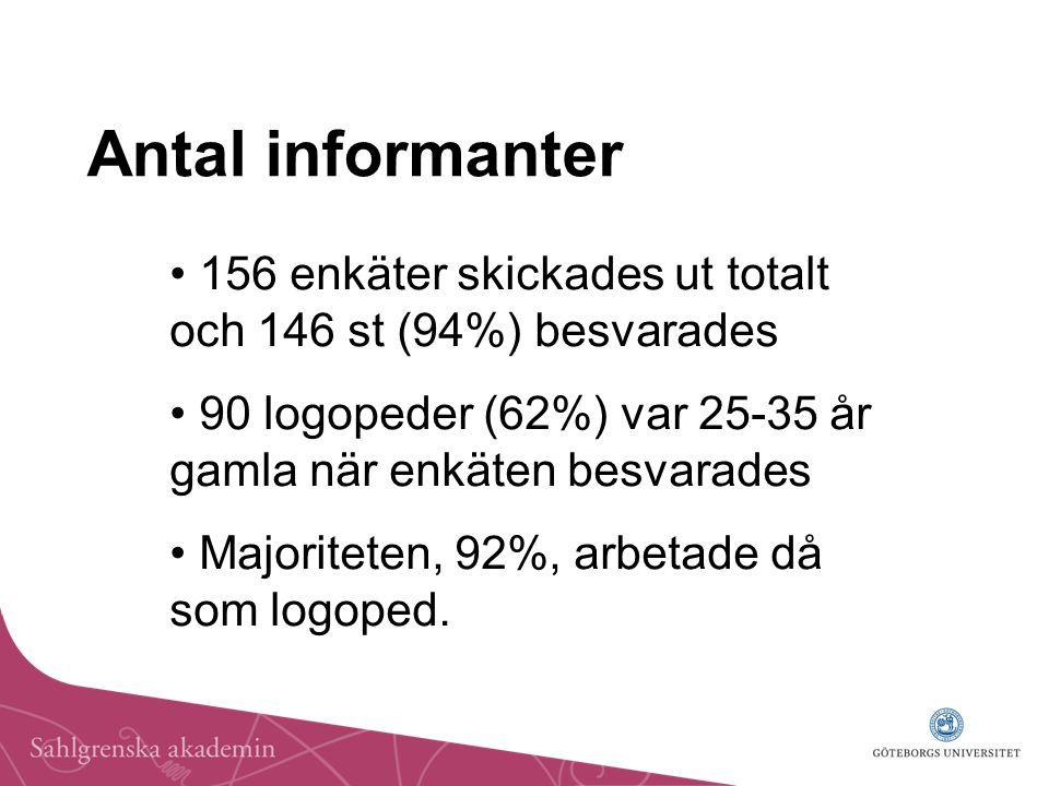 Antal informanter 156 enkäter skickades ut totalt och 146 st (94%) besvarades 90 logopeder (62%) var 25-35 år gamla när enkäten besvarades Majoriteten, 92%, arbetade då som logoped.