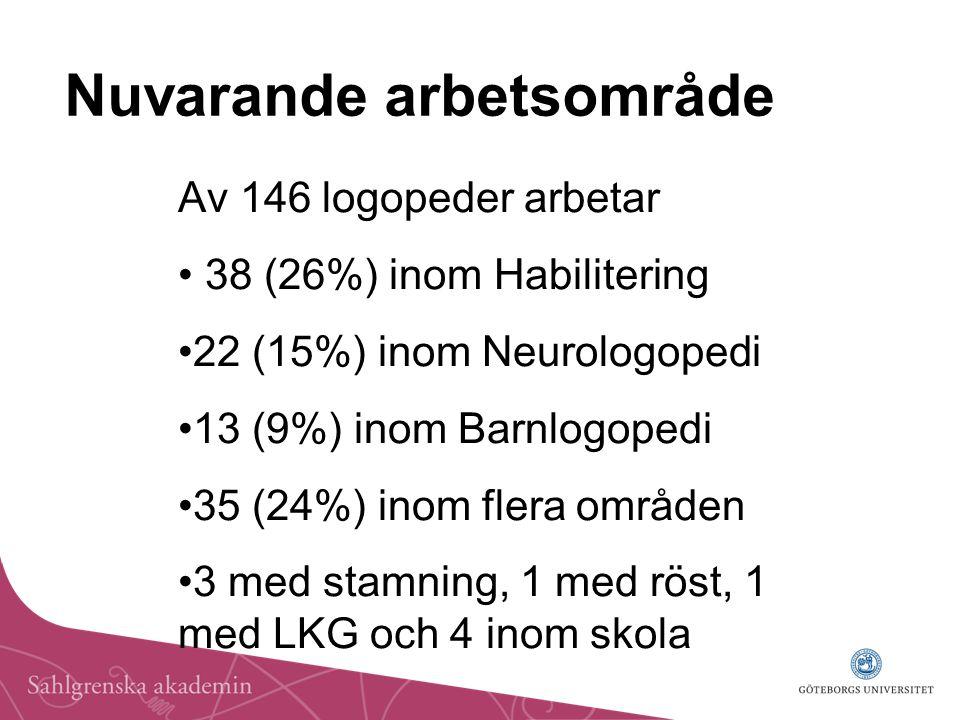 Nuvarande arbetsområde Av 146 logopeder arbetar 38 (26%) inom Habilitering 22 (15%) inom Neurologopedi 13 (9%) inom Barnlogopedi 35 (24%) inom flera områden 3 med stamning, 1 med röst, 1 med LKG och 4 inom skola