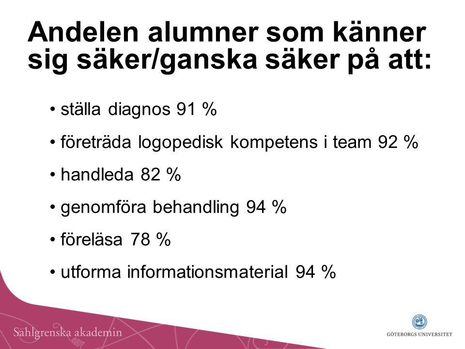 Andelen alumner som känner sig säker/ganska säker på att: ställa diagnos 91 % företräda logopedisk kompetens i team 92 % handleda 82 % genomföra behandling 94 % föreläsa 78 % utforma informationsmaterial 94 %