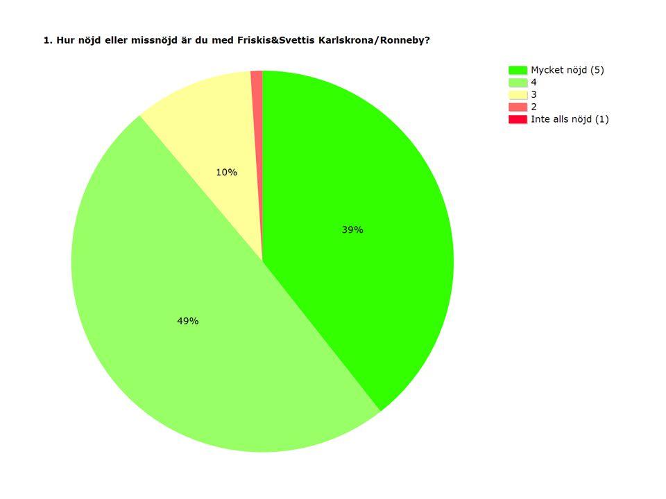 ProcentAntal Mycket nöjd (5)39%237 449%301 310%61 21%9 Inte alls nöjd (1)0%3 Medel4,24 Svarande611 Inget svar4