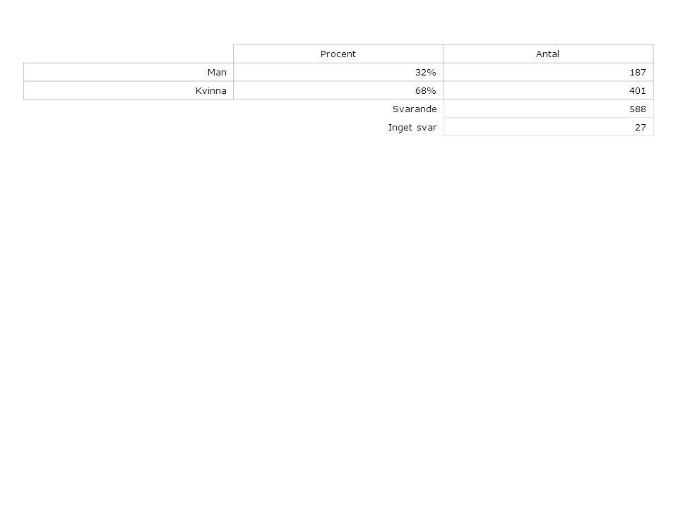 ProcentAntal Man32%187 Kvinna68%401 Svarande588 Inget svar27
