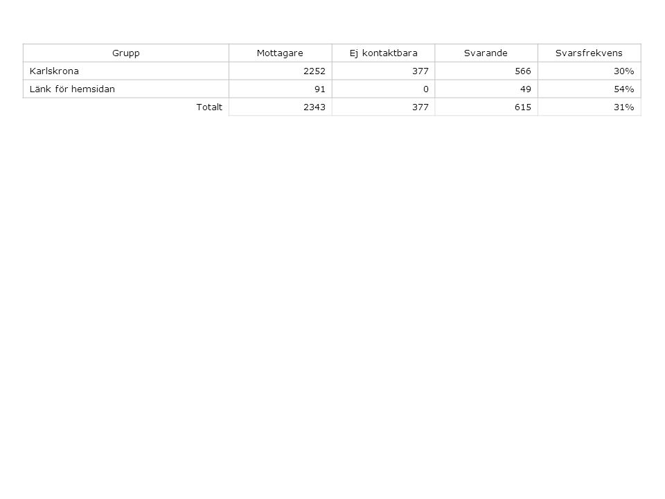 GruppMottagareEj kontaktbaraSvarandeSvarsfrekvens Karlskrona225237756630% Länk för hemsidan9104954% Totalt234337761531%