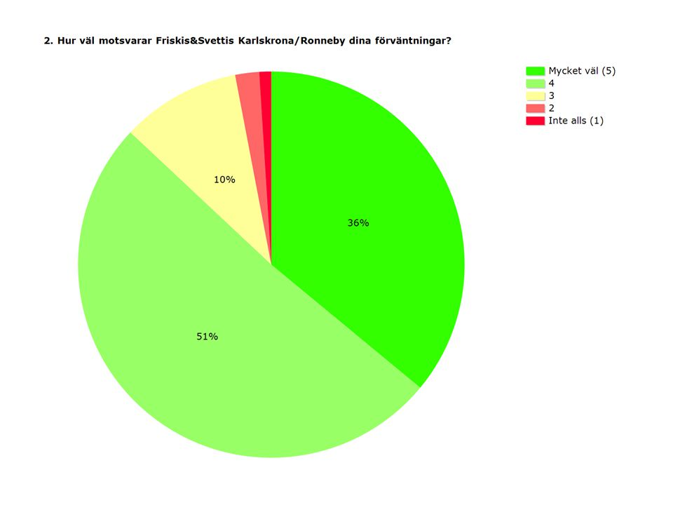 Mycket bättre Något bättre Lika braNågot sämre Mycket sämre Vet ej/ej erfaren het av andra Svaran de Inget svar Ledare på passen13%16%24%3%1%43%59619 Instruktör i gymmet7%8%15%2%1%66%58926 Utrustning i gymmet9%14%20%5%1%51%59322 Standard på lokaler14%23%22%9%1%32%59421 Totalupplevelsen att träna med Friskis&Svettis 21%24%18%4%1%32%59025 Totalt59619