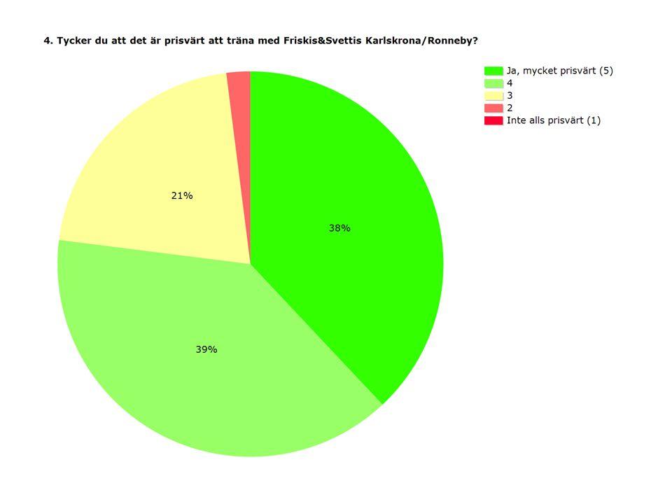 ProcentAntal Ja, mycket prisvärt (5)38%228 439%239 321%126 22%11 Inte alls prisvärt (1)0%2 Medel4,12 Svarande606 Inget svar9
