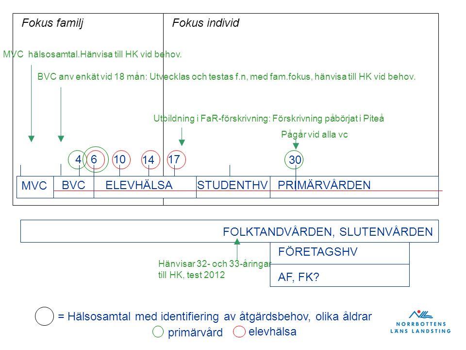 MVC BVC 46 ELEVHÄLSASTUDENTHV 10 14 17 30 FÖRETAGSHV AF, FK? PRIMÄRVÅRDEN = Hälsosamtal med identifiering av åtgärdsbehov, olika åldrar elevhälsa prim