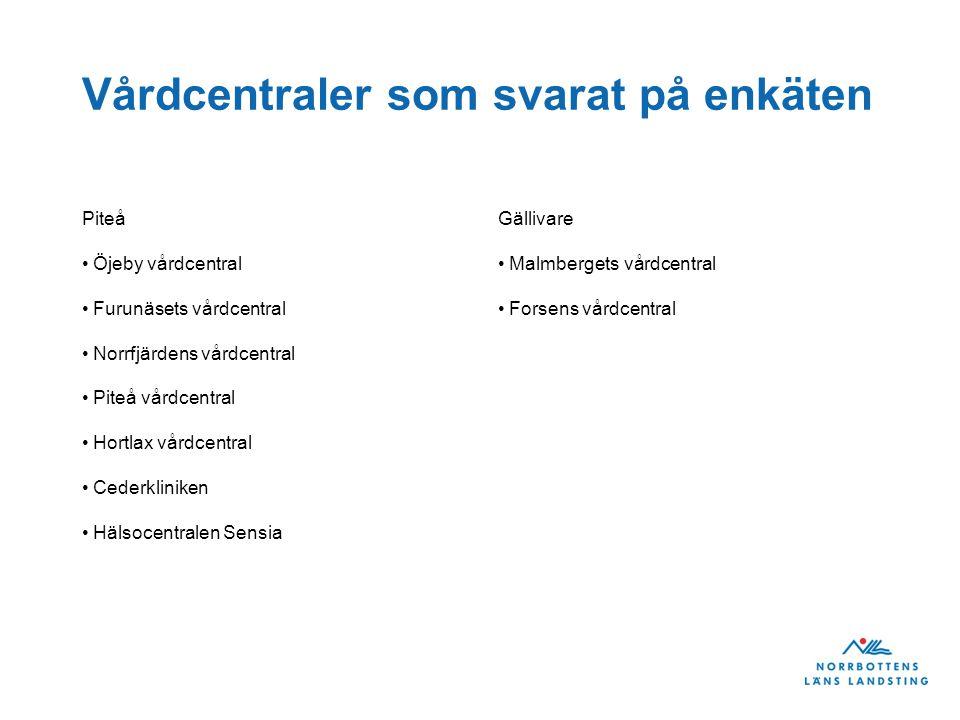 Barn 18 månader 2012 Piteå Antal barn Antal enkäter Hälsosamtal 345 111 (32%) 77 (69%) Gällivare Antal barn Antal enkäter Hälsosamtal 260 35 (13%) 18 (51%)