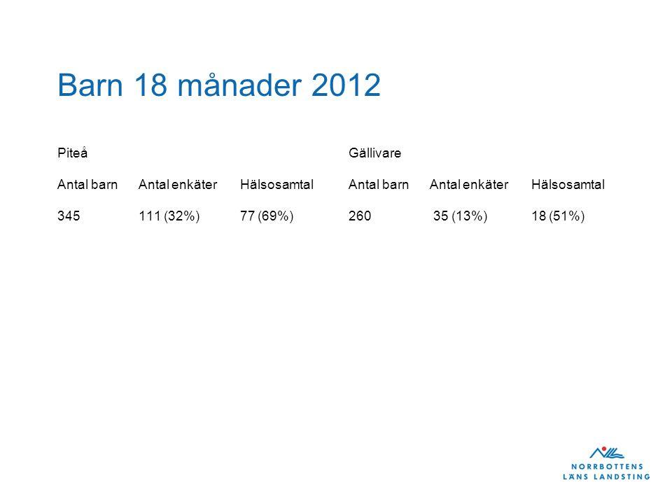 Barn 18 månader 2012 Piteå Antal barn Antal enkäter Hälsosamtal 345 111 (32%) 77 (69%) Gällivare Antal barn Antal enkäter Hälsosamtal 260 35 (13%) 18