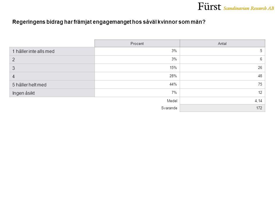 ProcentAntal 1 håller inte alls med 3%5 2 6 3 15%26 4 28%48 5 håller helt med 44%75 Ingen åsikt 7%12 Medel4,14 Svarande172