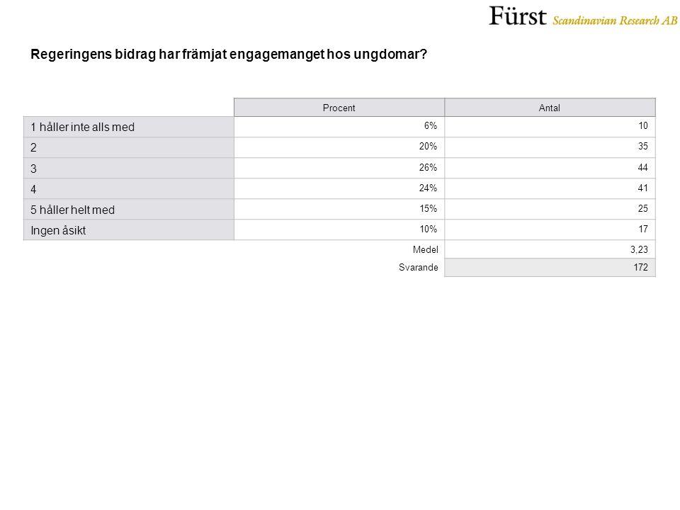 ProcentAntal 1 håller inte alls med 6%10 2 20%35 3 26%44 4 24%41 5 håller helt med 15%25 Ingen åsikt 10%17 Medel3,23 Svarande172