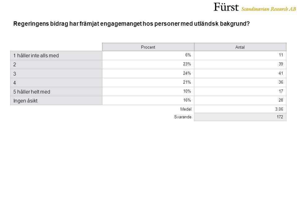 ProcentAntal 1 håller inte alls med 6%11 2 23%39 3 24%41 4 21%36 5 håller helt med 10%17 Ingen åsikt 16%28 Medel3,06 Svarande172