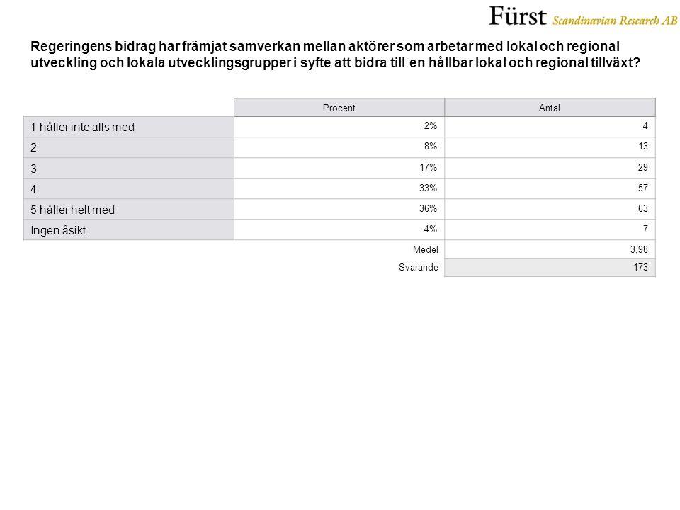 ProcentAntal 1 håller inte alls med 2%4 2 8%13 3 17%29 4 33%57 5 håller helt med 36%63 Ingen åsikt 4%7 Medel3,98 Svarande173
