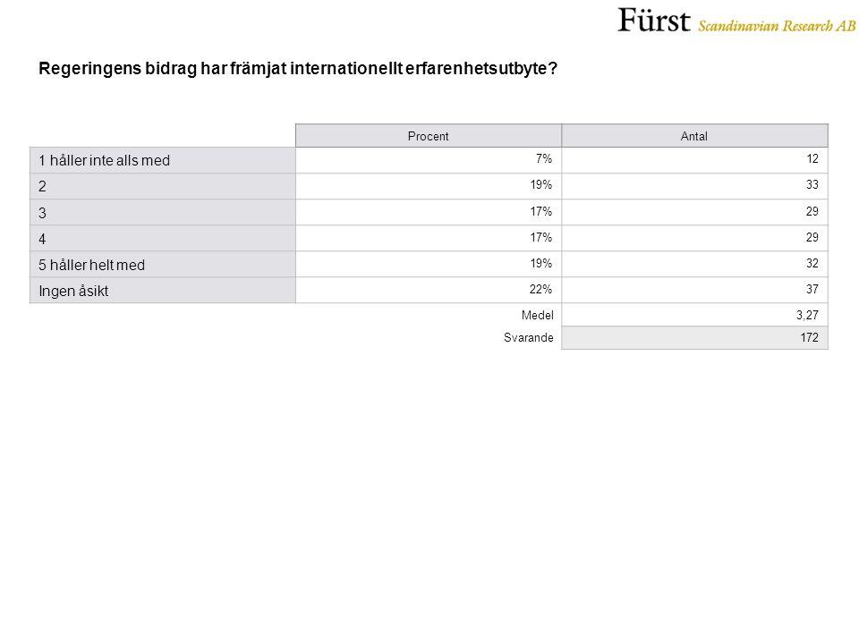 ProcentAntal 1 håller inte alls med 7%12 2 19%33 3 17%29 4 17%29 5 håller helt med 19%32 Ingen åsikt 22%37 Medel3,27 Svarande172