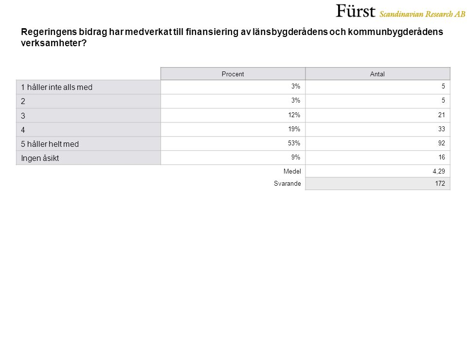 ProcentAntal 1 håller inte alls med 3%5 2 5 3 12%21 4 19%33 5 håller helt med 53%92 Ingen åsikt 9%16 Medel4,29 Svarande172