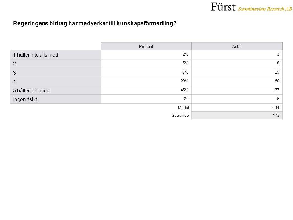 ProcentAntal 1 håller inte alls med 2%3 2 5%8 3 17%29 4 29%50 5 håller helt med 45%77 Ingen åsikt 3%6 Medel4,14 Svarande173