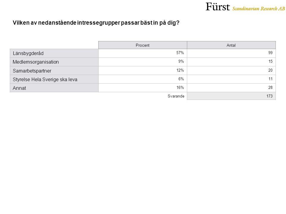 ProcentAntal Länsbygderåd 57%99 Medlemsorganisation 9%15 Samarbetspartner 12%20 Styrelse Hela Sverige ska leva 6%11 Annat 16%28 Svarande173