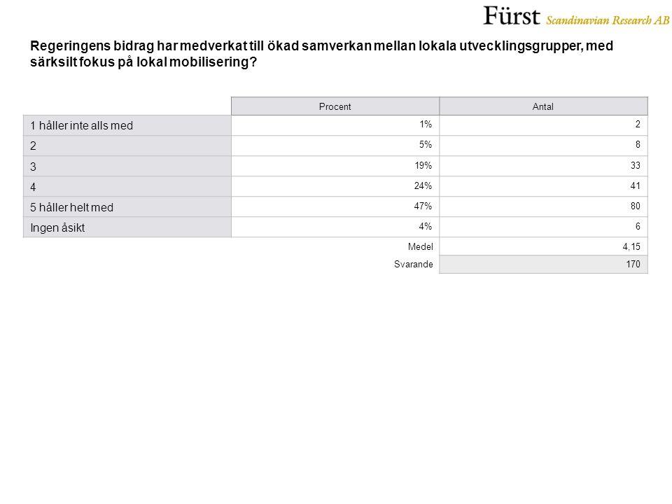 ProcentAntal 1 håller inte alls med 1%2 2 5%8 3 19%33 4 24%41 5 håller helt med 47%80 Ingen åsikt 4%6 Medel4,15 Svarande170