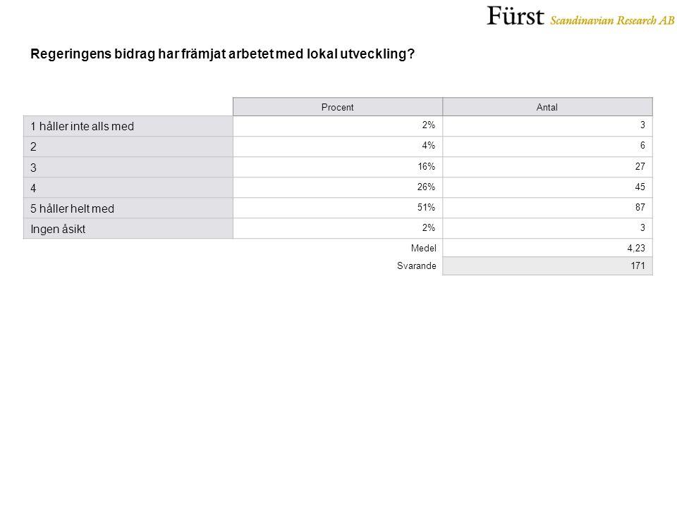 ProcentAntal 1 håller inte alls med 2%3 2 4%6 3 16%27 4 26%45 5 håller helt med 51%87 Ingen åsikt 2%3 Medel4,23 Svarande171