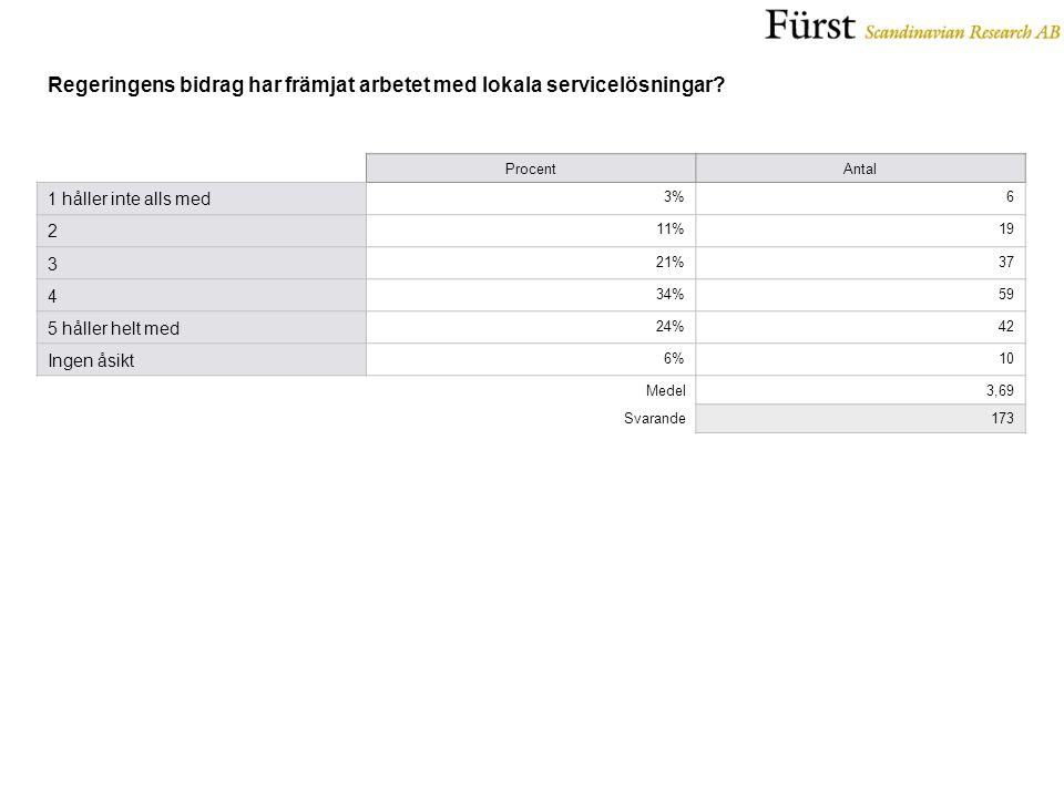 ProcentAntal 1 håller inte alls med 3%6 2 11%19 3 21%37 4 34%59 5 håller helt med 24%42 Ingen åsikt 6%10 Medel3,69 Svarande173
