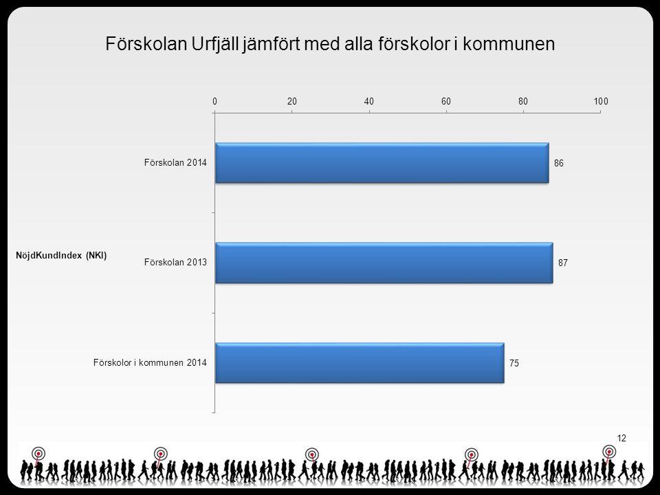 12 Förskolan Urfjäll jämfört med alla förskolor i kommunen