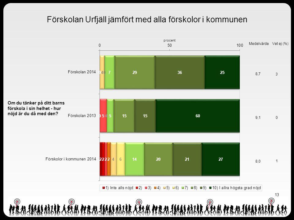 13 Förskolan Urfjäll jämfört med alla förskolor i kommunen