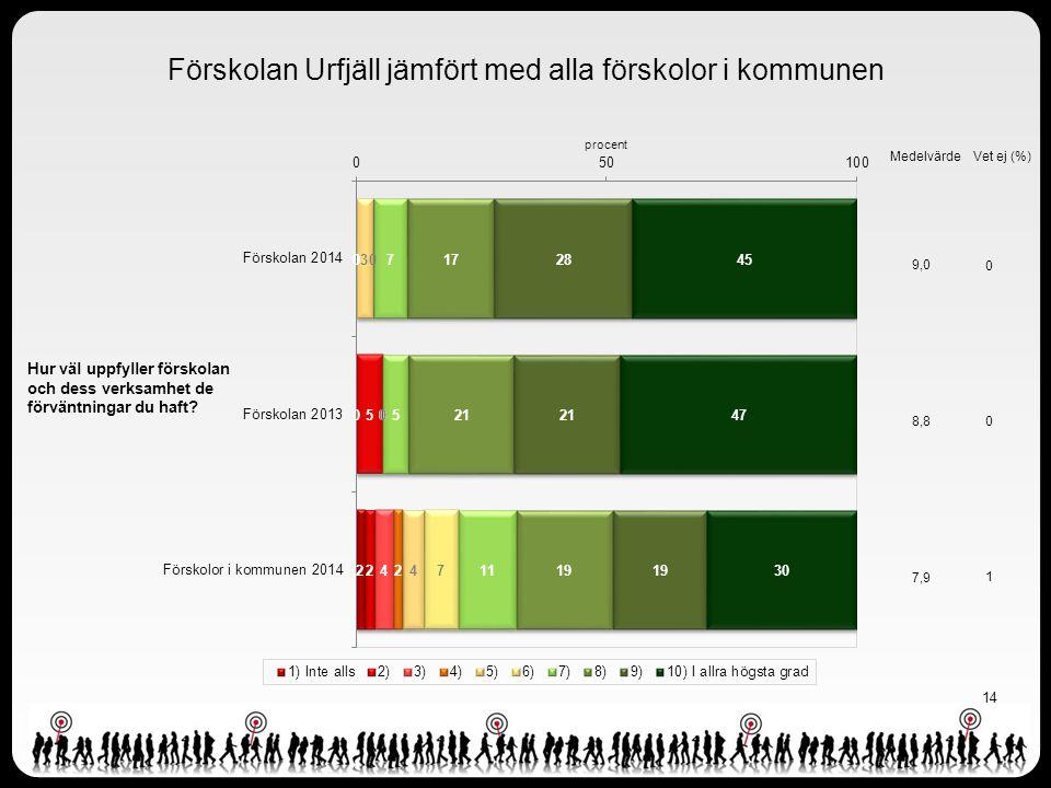 14 Förskolan Urfjäll jämfört med alla förskolor i kommunen