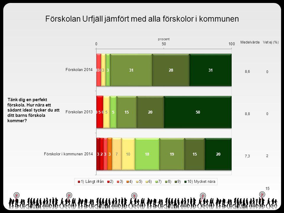 15 Förskolan Urfjäll jämfört med alla förskolor i kommunen