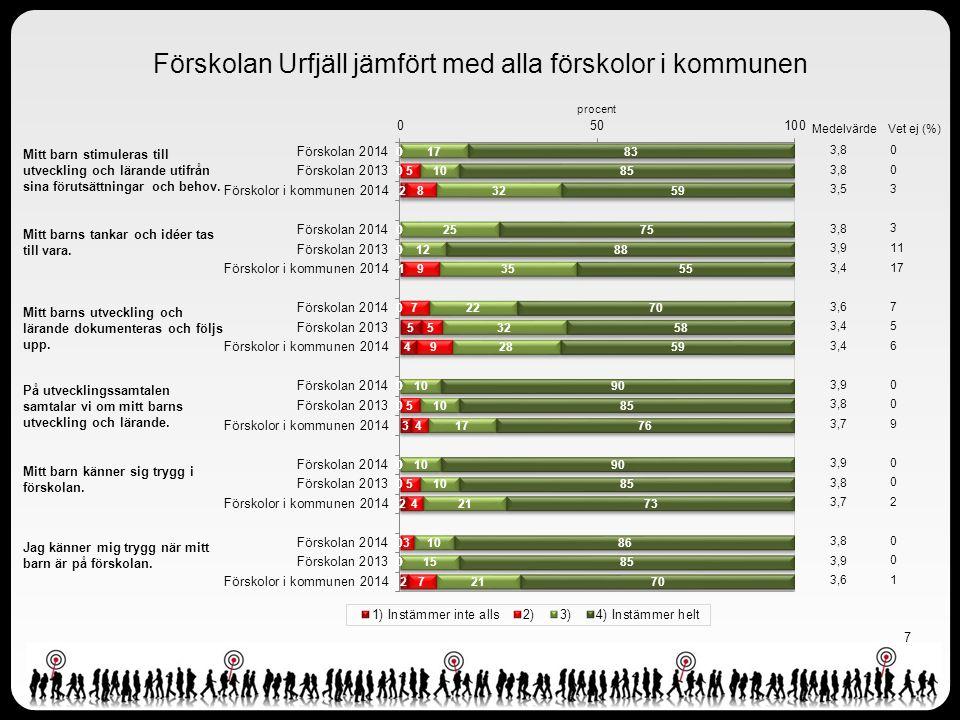 Förskolan Urfjäll jämfört med alla förskolor i kommunen 7