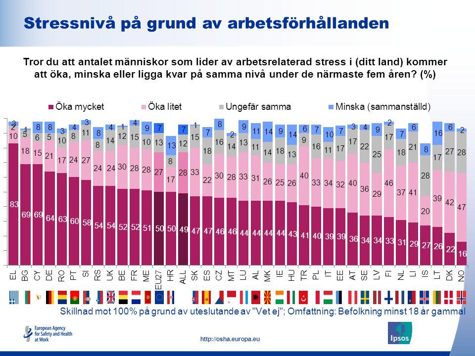10 http://osha.europa.eu Skillnad mot 100% på grund av uteslutande av