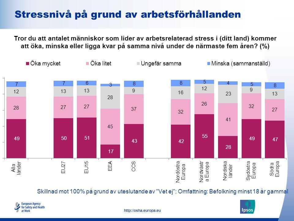 11 http://osha.europa.eu Skillnad mot 100% på grund av uteslutande av