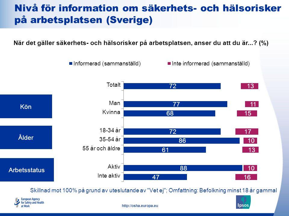 14 http://osha.europa.eu Skillnad mot 100% på grund av uteslutande av