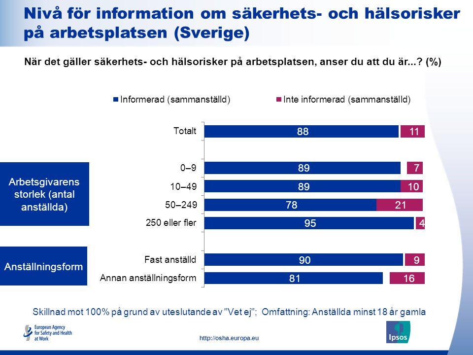 15 http://osha.europa.eu Skillnad mot 100% på grund av uteslutande av