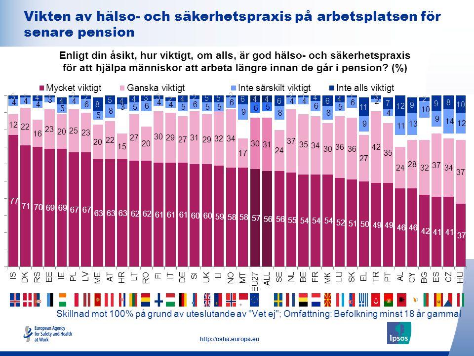 22 http://osha.europa.eu Skillnad mot 100% på grund av uteslutande av