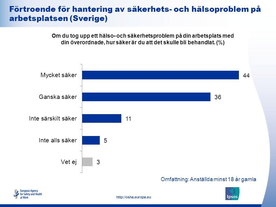 25 http://osha.europa.eu Omfattning: Anställda minst 18 år gamla Förtroende för hantering av säkerhets- och hälsoproblem på arbetsplatsen (Sverige) Om