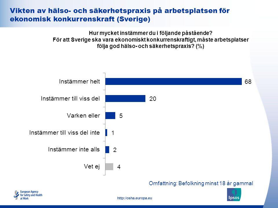 31 http://osha.europa.eu Vikten av hälso- och säkerhetspraxis på arbetsplatsen för ekonomisk konkurrenskraft (Sverige) Hur mycket instämmer du i följa