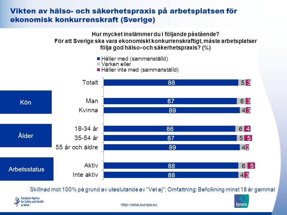 32 http://osha.europa.eu Kön Ålder Arbetsstatus Hur mycket instämmer du i följande påstående? För att Sverige ska vara ekonomiskt konkurrenskraftigt,