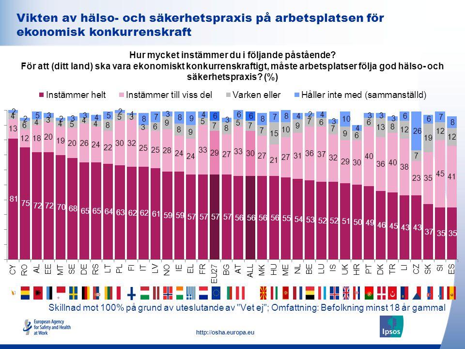 34 http://osha.europa.eu Vikten av hälso- och säkerhetspraxis på arbetsplatsen för ekonomisk konkurrenskraft Hur mycket instämmer du i följande påståe