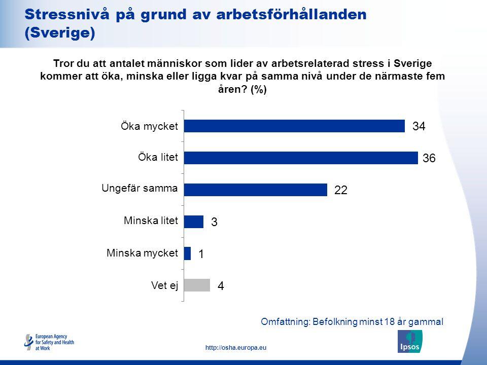 7 http://osha.europa.eu Omfattning: Befolkning minst 18 år gammal Stressnivå på grund av arbetsförhållanden (Sverige) Tror du att antalet människor so