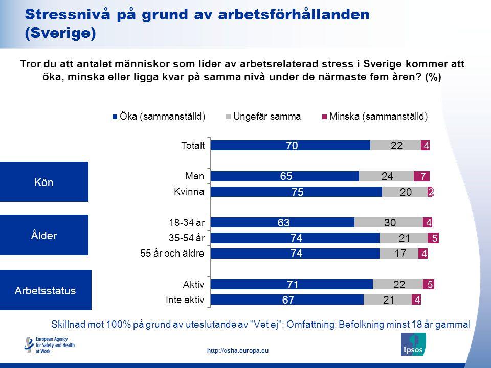 8 http://osha.europa.eu Skillnad mot 100% på grund av uteslutande av