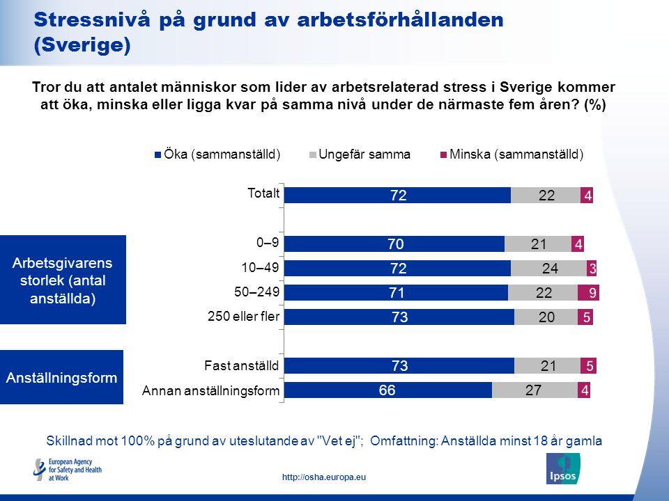 9 http://osha.europa.eu Skillnad mot 100% på grund av uteslutande av