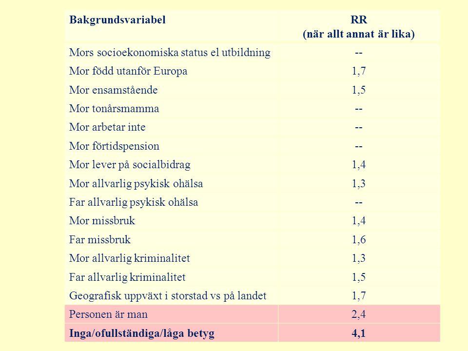 BakgrundsvariabelRR (när allt annat är lika) Mors socioekonomiska status el utbildning-- Mor född utanför Europa1,7 Mor ensamstående1,5 Mor tonårsmamma-- Mor arbetar inte-- Mor förtidspension-- Mor lever på socialbidrag1,4 Mor allvarlig psykisk ohälsa1,3 Far allvarlig psykisk ohälsa-- Mor missbruk1,4 Far missbruk1,6 Mor allvarlig kriminalitet1,3 Far allvarlig kriminalitet1,5 Geografisk uppväxt i storstad vs på landet1,7 Personen är man2,4 Inga/ofullständiga/låga betyg4,1