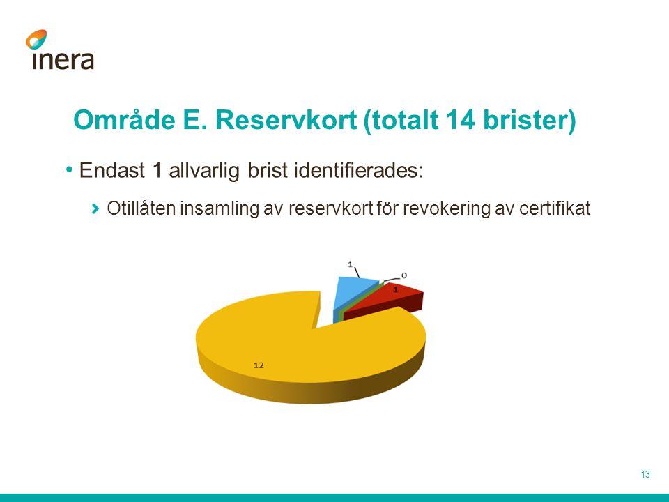 Område E. Reservkort (totalt 14 brister) 13 Endast 1 allvarlig brist identifierades: Otillåten insamling av reservkort för revokering av certifikat