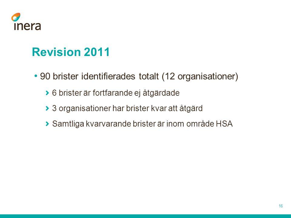 Revision 2011 16 90 brister identifierades totalt (12 organisationer) 6 brister är fortfarande ej åtgärdade 3 organisationer har brister kvar att åtgä