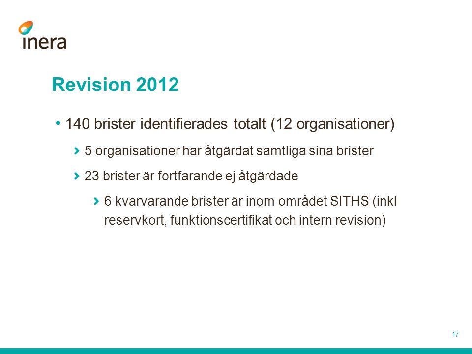 Revision 2012 17 140 brister identifierades totalt (12 organisationer) 5 organisationer har åtgärdat samtliga sina brister 23 brister är fortfarande e