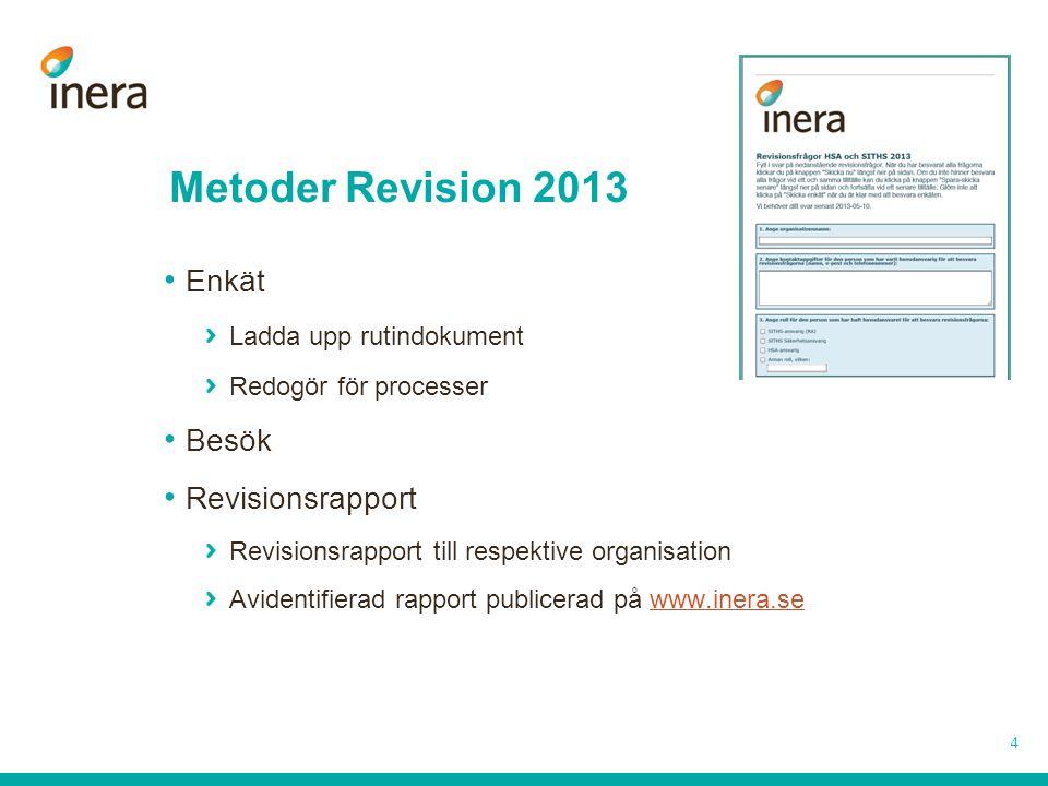 Metoder Revision 2013 4 Enkät Ladda upp rutindokument Redogör för processer Besök Revisionsrapport Revisionsrapport till respektive organisation Avide