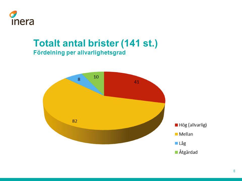 Totalt antal brister (141 st.) Fördelning per allvarlighetsgrad 8